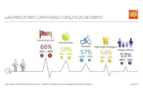 GfK Infografik Physische Gesundheit 2015